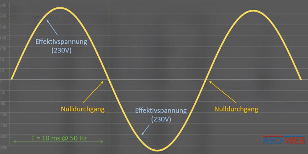 50 Hz Sinus Schwingung Wechselstrom mit 230V