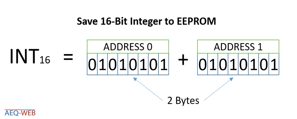 Arduino Save Integer to EEPROM