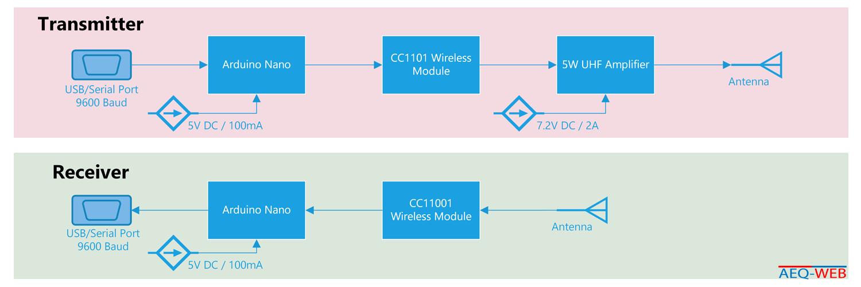 Arduino Wireless Ultra Long Range Data Transmission Diagramm - Arduino Funk mit sehr großer Reichweite