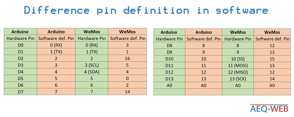 Arduino vs WeMos D1 r2 Software Pin definition