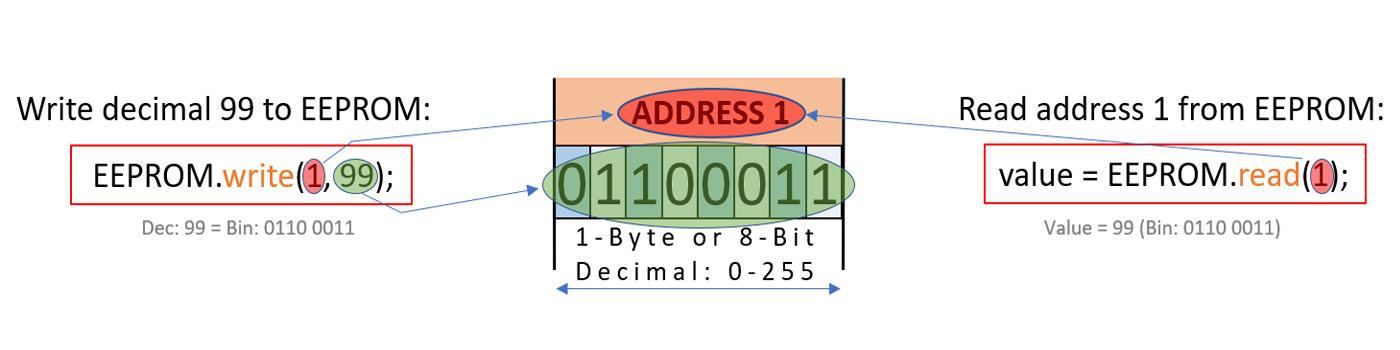 Arduino Read Write EEPROM