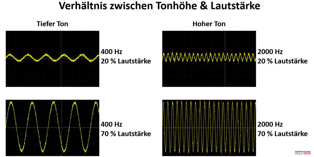 Audioverstärker Verhältnis Tonhöhe Frequenz und Lautstärke