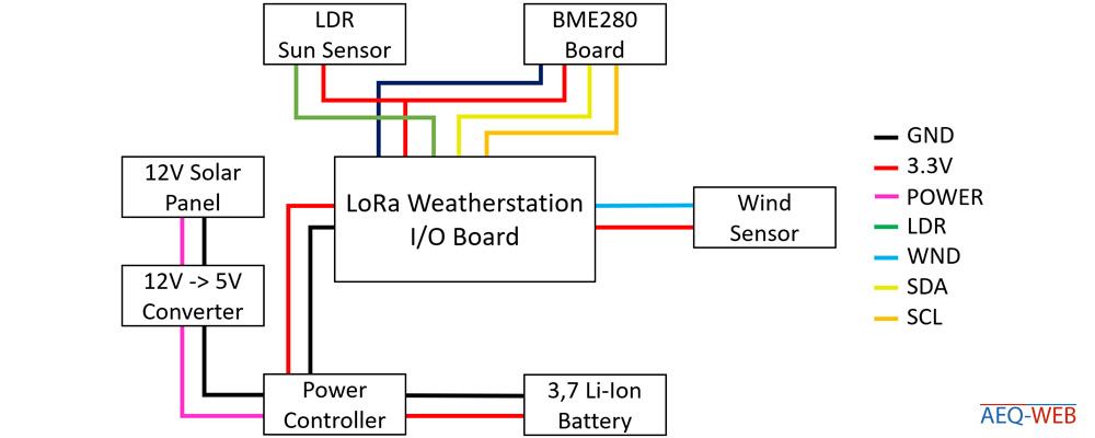 Die große LoRa Wetterstation - Verdrahtung der Komponenten