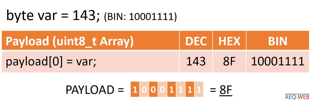 LoRaWAN TTN Byte Encoder