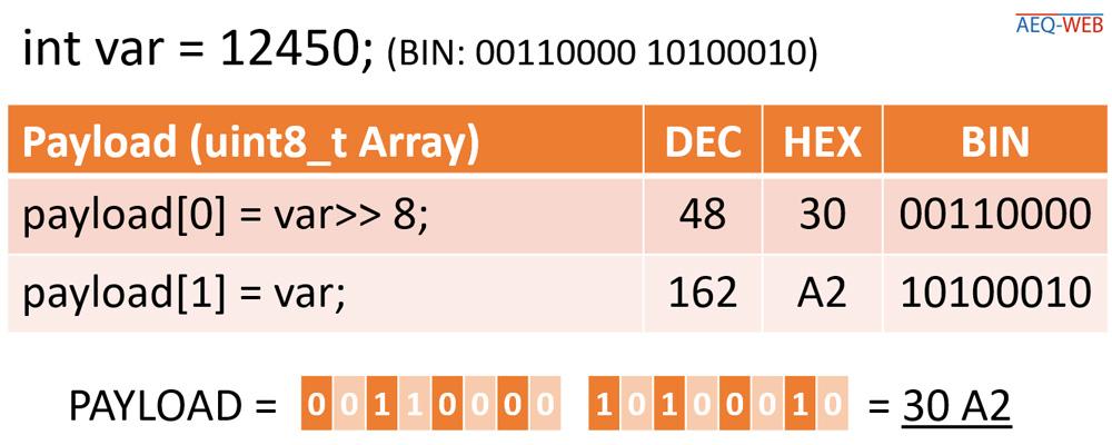 Arduino ESP32 Send Integer LoRaWAN Encoder