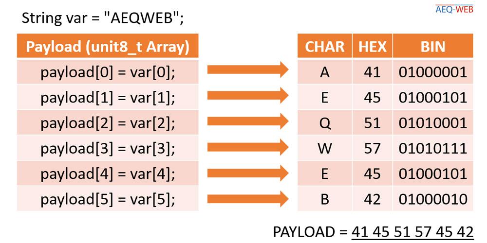 TTN LoRaWAN String Encoder