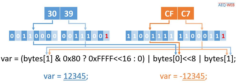 TTN LoRaWAN Decoder Negative Integer