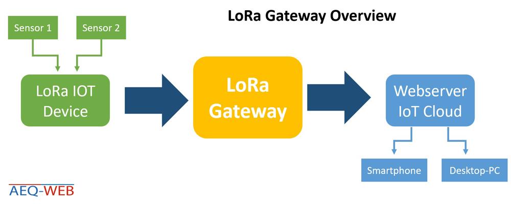 LoRa IoT Gateway Overview