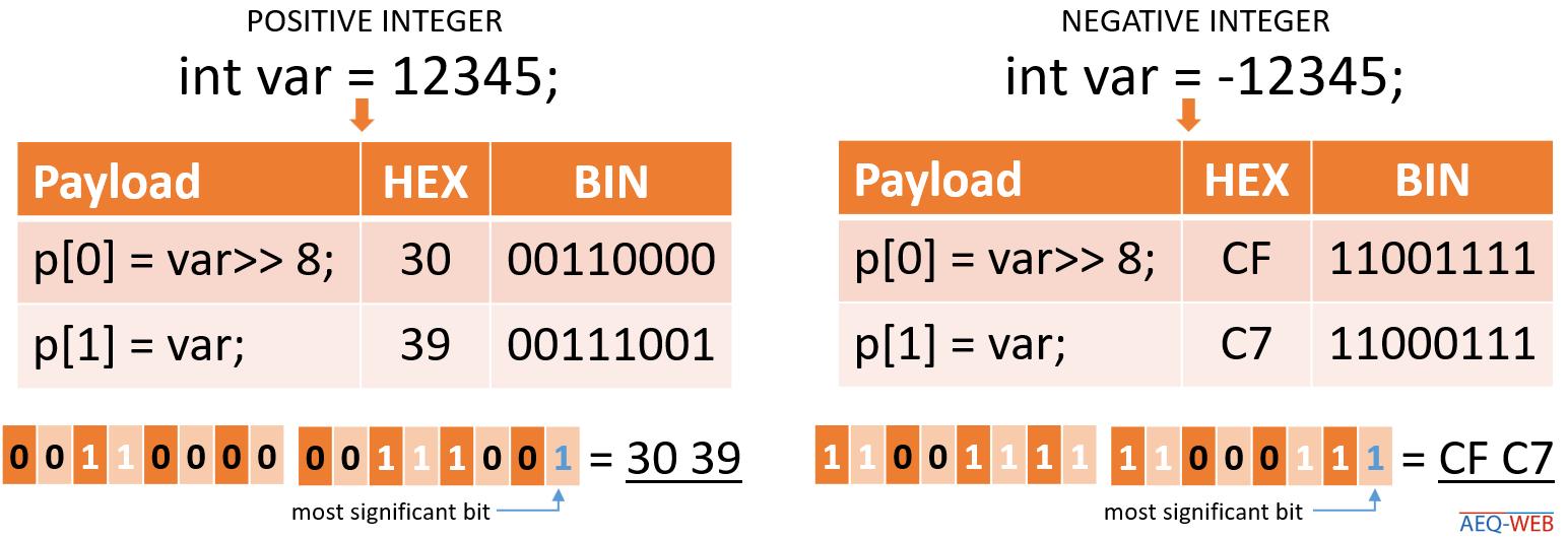 TTN LoRaWAN Encoder Negative Integer