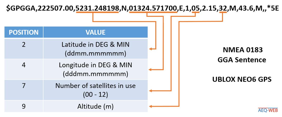 NMEA 0183 GGA Sentence UBLOX NEO 6 GPS