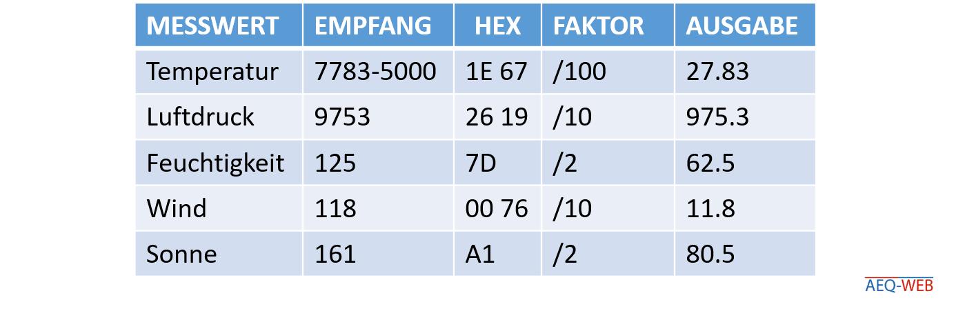 LoRa Wetterstation TTN Decoder